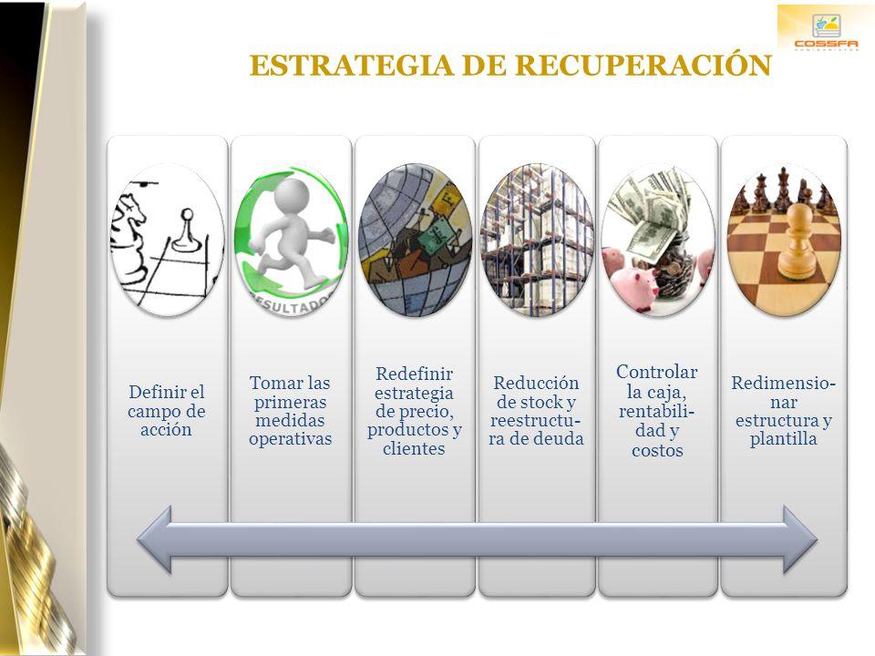 ESTRATEGIA DE RECUPERACIÓN Definir el campo de acción Tomar las primeras medidas operativas Redefinir estrategia de precio, productos y clientes Reduc