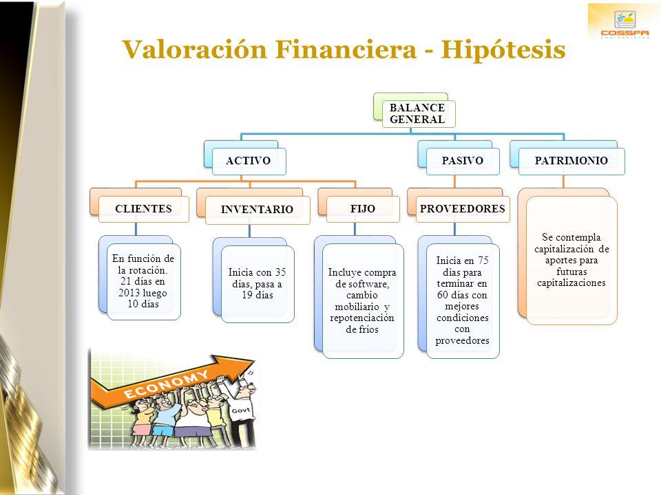 Valoración Financiera - Hipótesis BALANCE GENERAL ACTIVO CLIENTES En función de la rotación. 21 días en 2013 luego 10 días INVENTARIO Inicia con 35 dí