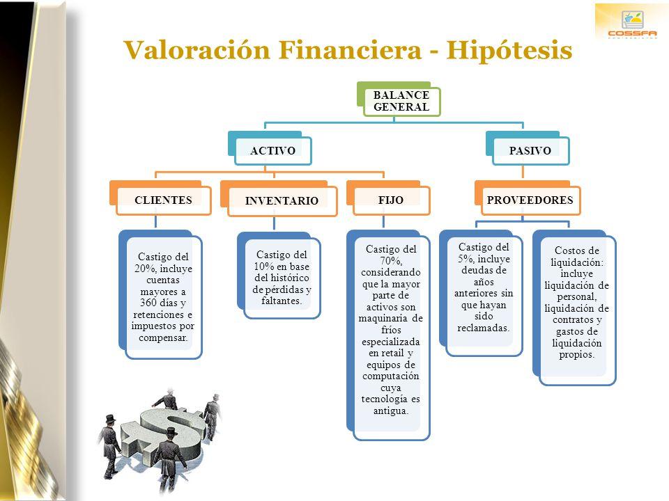 Valoración Financiera - Hipótesis BALANCE GENERAL ACTIVO CLIENTES Castigo del 20%, incluye cuentas mayores a 360 días y retenciones e impuestos por co