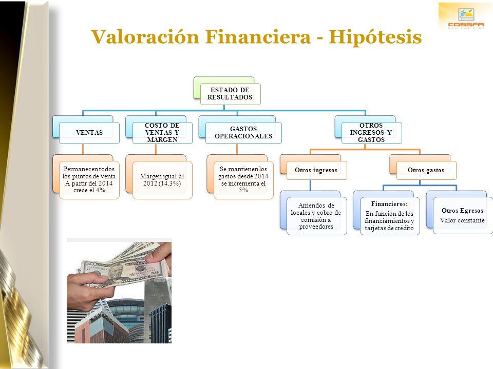 Valoración Financiera - Hipótesis ESTADO DE RESULTADOS VENTAS Permanecen todos los puntos de venta A partir del 2014 crece el 4% COSTO DE VENTAS Y MAR