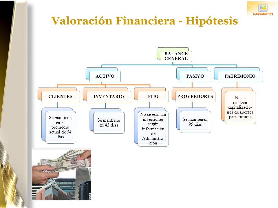 Valoración Financiera - Hipótesis BALANCE GENERAL ACTIVO CLIENTES Se mantiene en el promedio actual de 54 días INVENTARIO Se mantiene en 43 días FIJO