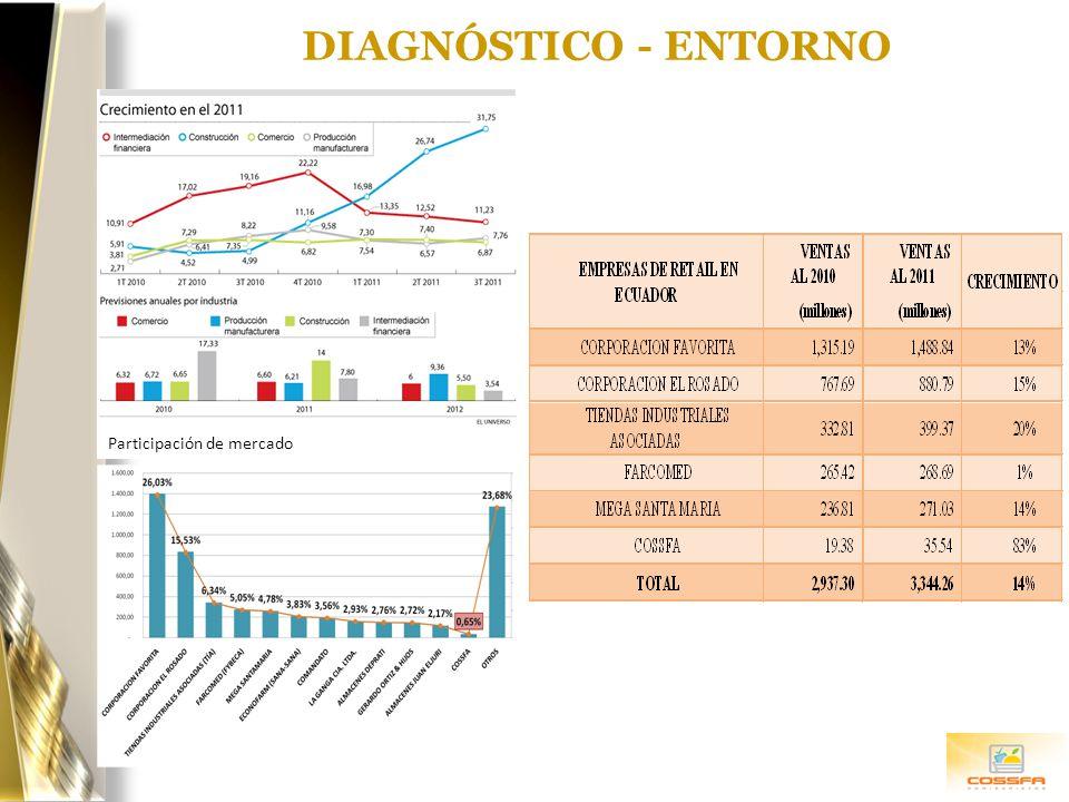 DIAGNÓSTICO - ENTORNO Participación de mercado