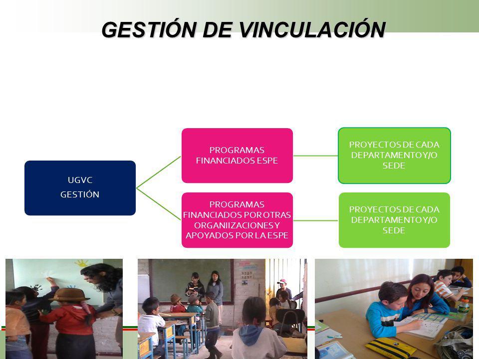 GESTIÓN DE VINCULACIÓN GESTIÓN DE VINCULACIÓN UGVC GESTIÓN PROGRAMAS FINANCIADOS ESPE PROYECTOS DE CADA DEPARTAMENTO Y/O SEDE PROGRAMAS FINANCIADOS POR OTRAS ORGANIIZACIONES Y APOYADOS POR LA ESPE PROYECTOS DE CADA DEPARTAMENTO Y/O SEDE