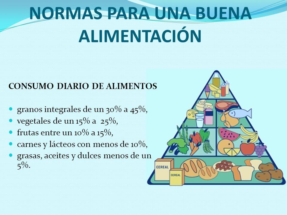 NORMAS PARA UNA BUENA ALIMENTACIÓN CONSUMO DIARIO DE ALIMENTOS granos integrales de un 30% a 45%, vegetales de un 15% a 25%, frutas entre un 10% a 15%
