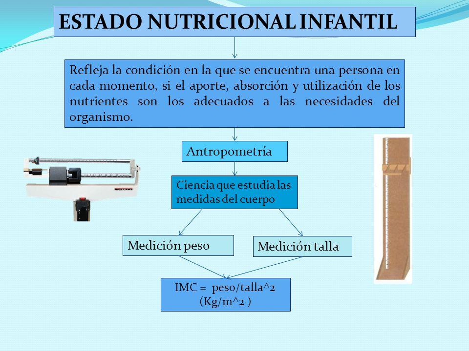 ESTADO NUTRICIONAL INFANTIL Refleja la condición en la que se encuentra una persona en cada momento, si el aporte, absorción y utilización de los nutr