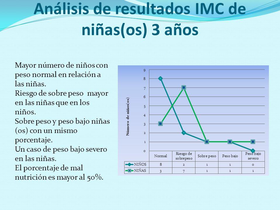 Análisis de resultados IMC de niñas(os) 3 años Mayor número de niños con peso normal en relación a las niñas. Riesgo de sobre peso mayor en las niñas