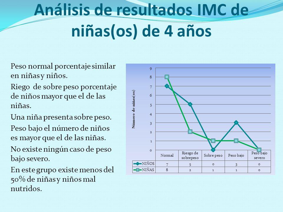 Análisis de resultados IMC de niñas(os) de 4 años Peso normal porcentaje similar en niñas y niños. Riego de sobre peso porcentaje de niños mayor que e