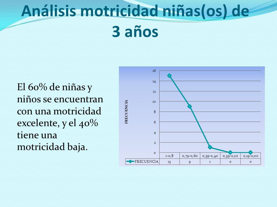 Análisis motricidad niñas(os) de 3 años El 60% de niñas y niños se encuentran con una motricidad excelente, y el 40% tiene una motricidad baja.