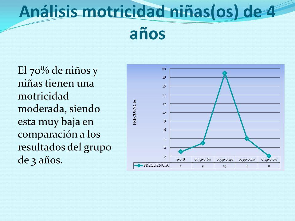 Análisis motricidad niñas(os) de 4 años El 70% de niños y niñas tienen una motricidad moderada, siendo esta muy baja en comparación a los resultados d
