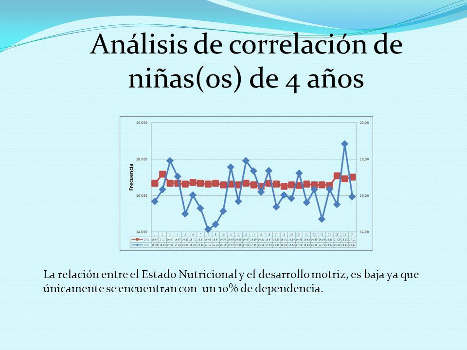 La relación entre el Estado Nutricional y el desarrollo motriz, es baja ya que únicamente se encuentran con un 10% de dependencia. Análisis de correla