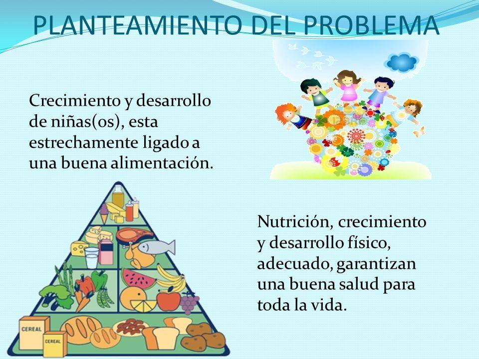 PLANTEAMIENTO DEL PROBLEMA Crecimiento y desarrollo de niñas(os), esta estrechamente ligado a una buena alimentación. Nutrición, crecimiento y desarro
