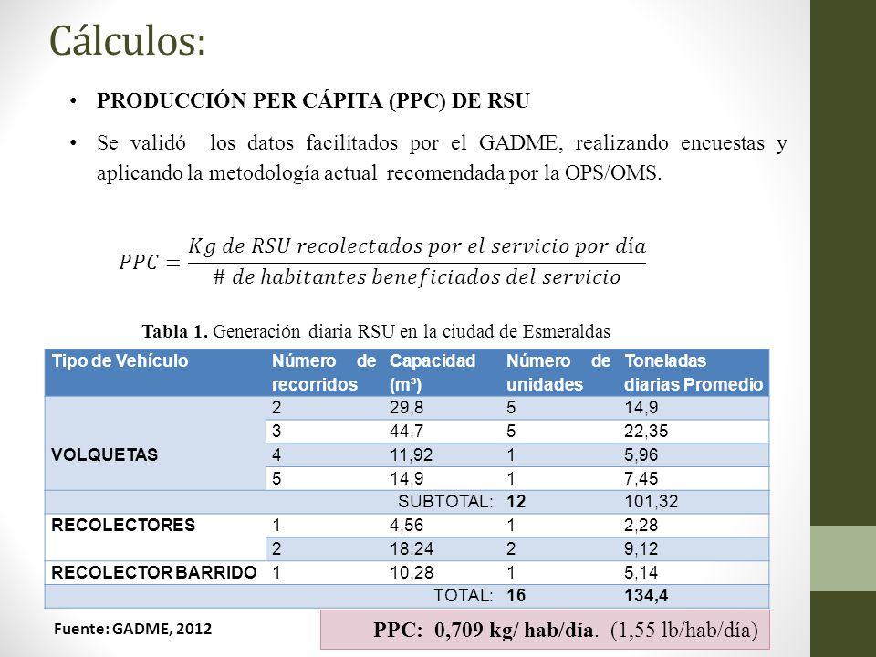 Cálculos: Tabla 1. Generaci ó n diaria RSU en la ciudad de Esmeraldas Tipo de Vehículo Número de recorridos Capacidad (m³) Número de unidades Tonelada