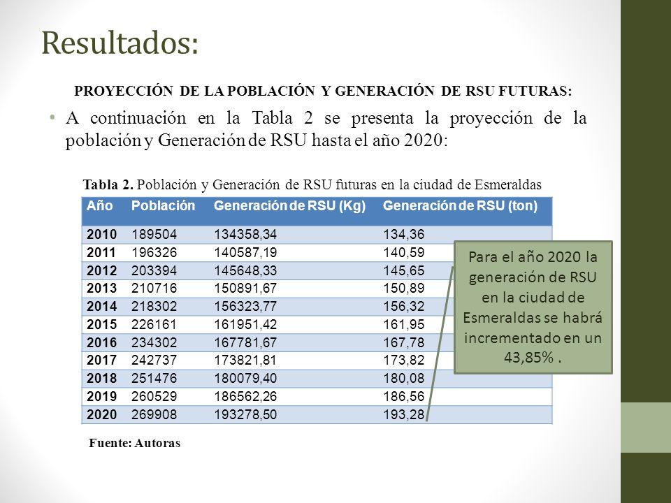Resultados: PROYECCIÓN DE LA POBLACIÓN Y GENERACIÓN DE RSU FUTURAS: A continuación en la Tabla 2 se presenta la proyección de la población y Generació