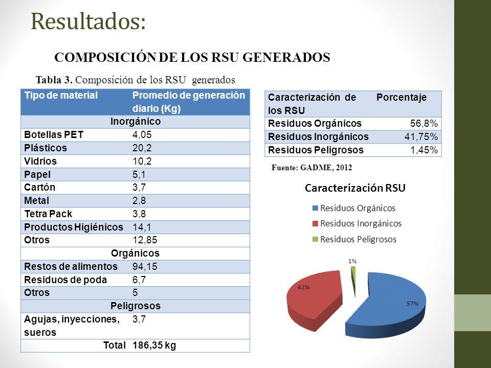 Resultados: COMPOSICIÓN DE LOS RSU GENERADOS Tipo de material Promedio de generación diario (Kg) Inorgánico Botellas PET4,05 Plásticos20,2 Vidrios10,2