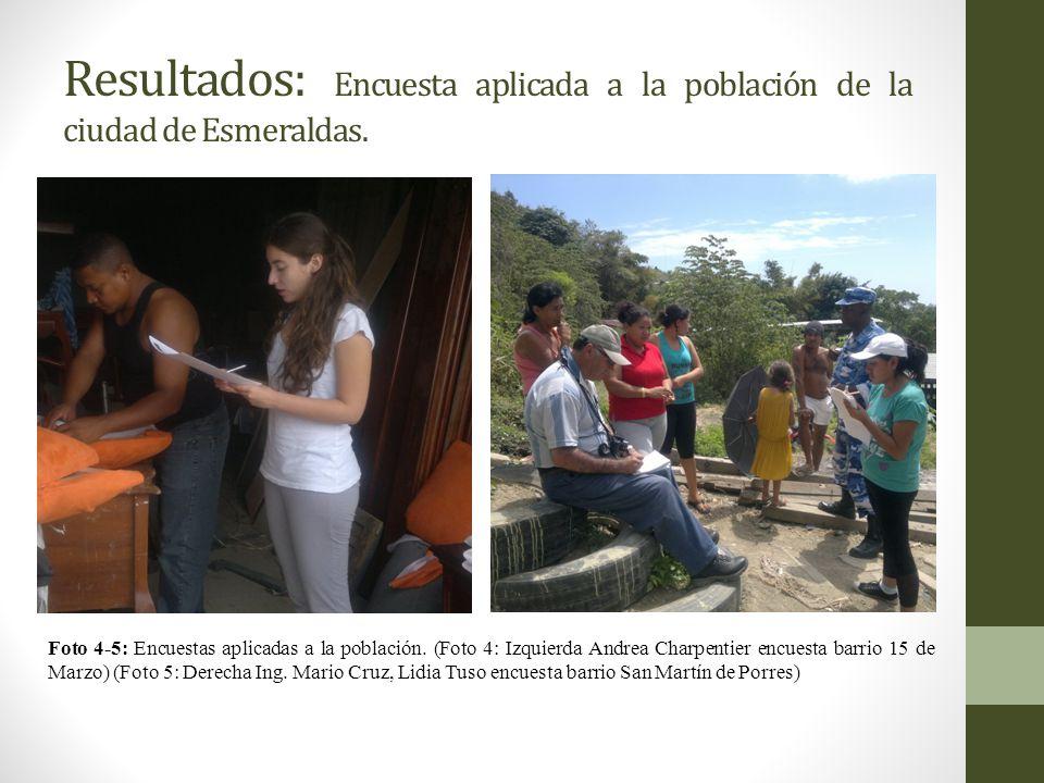 Resultados: Encuesta aplicada a la población de la ciudad de Esmeraldas. Foto 4-5: Encuestas aplicadas a la población. (Foto 4: Izquierda Andrea Charp