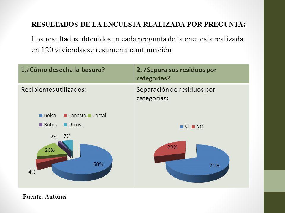 RESULTADOS DE LA ENCUESTA REALIZADA POR PREGUNTA : Los resultados obtenidos en cada pregunta de la encuesta realizada en 120 viviendas se resumen a co
