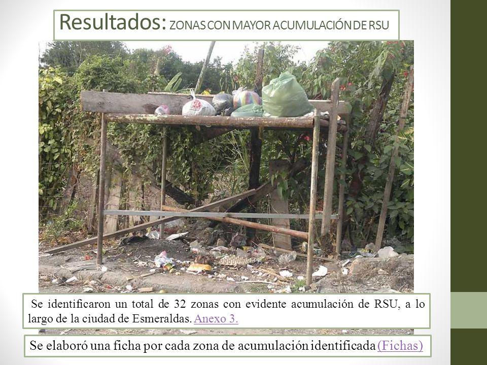 Resultados: ZONAS CON MAYOR ACUMULACIÓN DE RSU Se identificaron un total de 32 zonas con evidente acumulación de RSU, a lo largo de la ciudad de Esmer