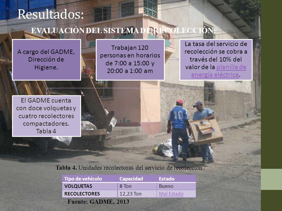 Resultados: EVALUACIÓN DEL SISTEMA DE RECOLECCIÓN: A cargo del GADME, Dirección de Higiene. Trabajan 120 personas en horarios de 7:00 a 15:00 y 20:00