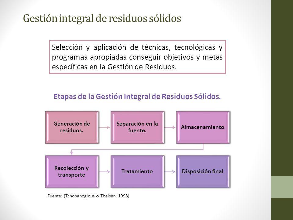 Gestión integral de residuos sólidos Selección y aplicación de técnicas, tecnológicas y programas apropiadas conseguir objetivos y metas específicas e