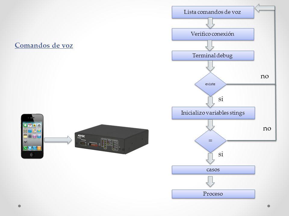 Lista comandos de voz Verifico conexión Terminal debug Inicializo variables stings existe = = casos Proceso no si no si