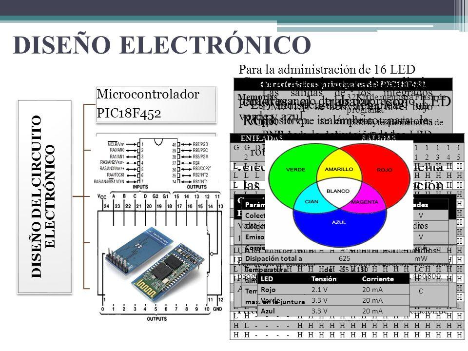 DISEÑO ELECTRÓNICO DISEÑO DEL CIRCUITO ELECTRÓNICO Microcontrolador PIC18F452 Circuitos Integrados DM74154 Módulos HC05 Transistores 2n3906 LED RGB SM