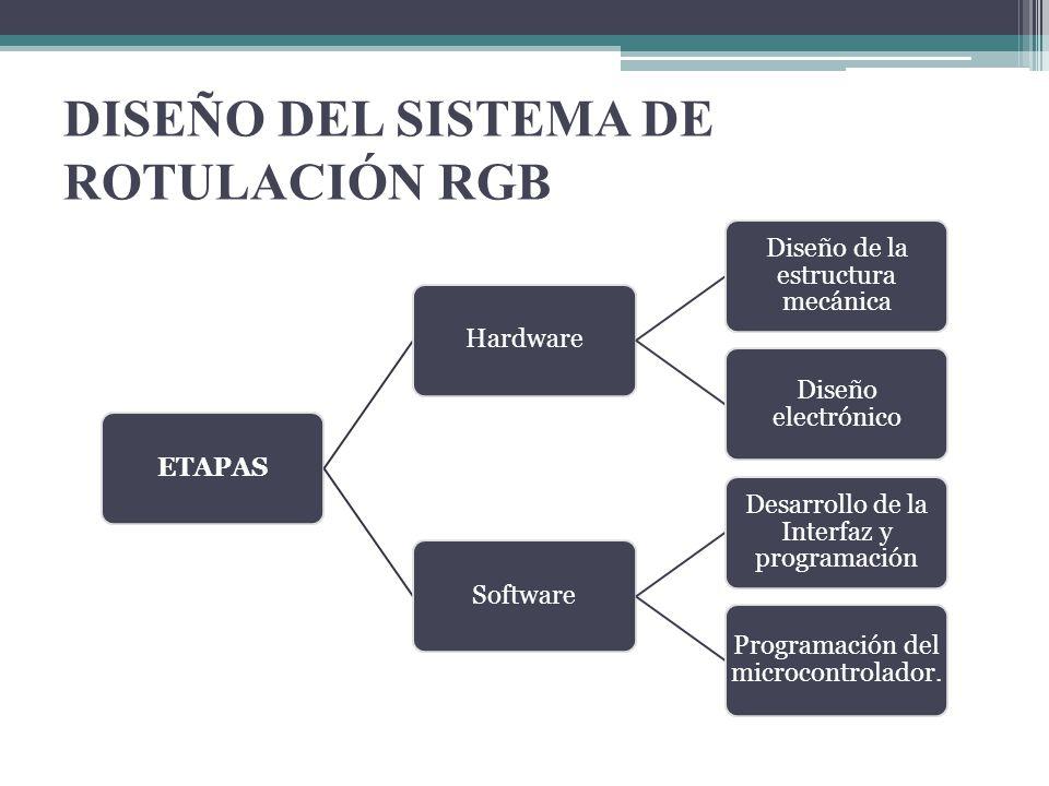 DISEÑO DEL SISTEMA DE ROTULACIÓN RGB ETAPASHardware Diseño de la estructura mecánica Diseño electrónico Software Desarrollo de la Interfaz y programac