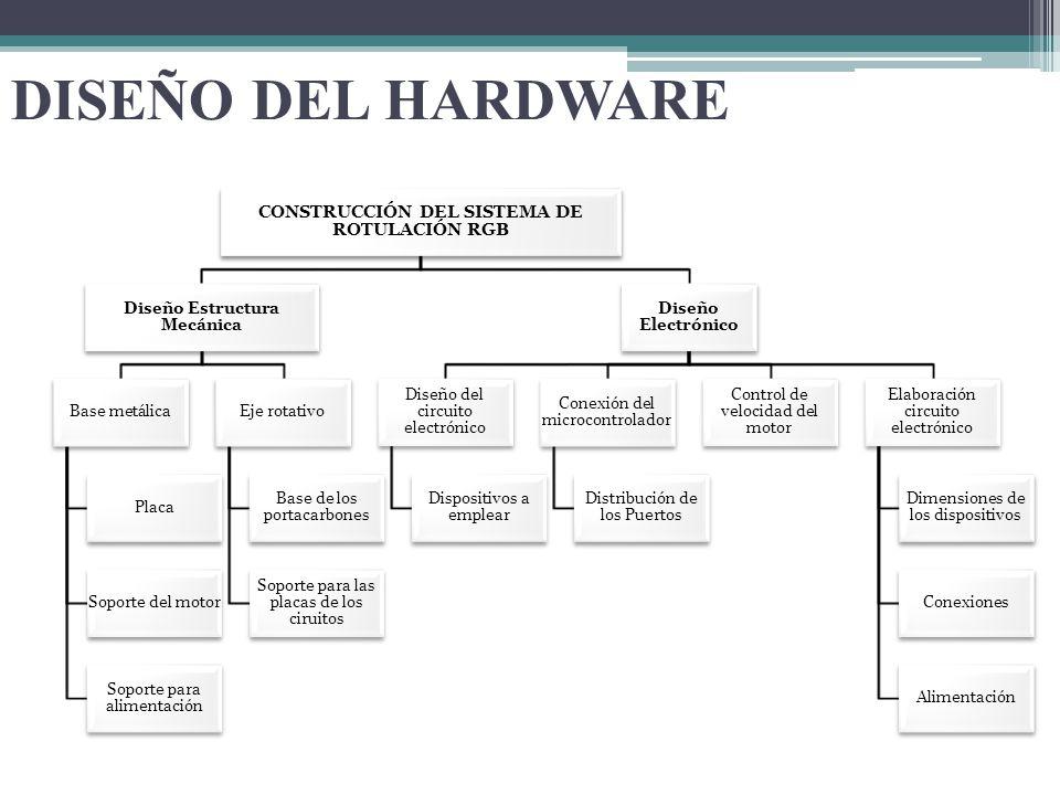 DISEÑO DEL HARDWARE CONSTRUCCIÓN DEL SISTEMA DE ROTULACIÓN RGB Diseño Estructura Mecánica Base metálica Placa Soporte del motor Soporte para alimentac