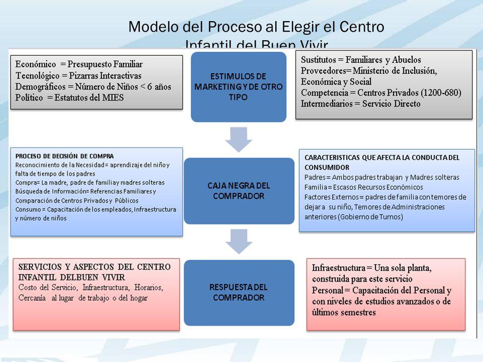 Modelo del Proceso al Elegir el Centro Infantil del Buen Vivir