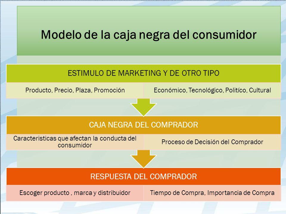 Modelo de la caja negra del consumidor RESPUESTA DEL COMPRADOR Escoger producto, marca y distribuidorTiempo de Compra, Importancia de Compra CAJA NEGR