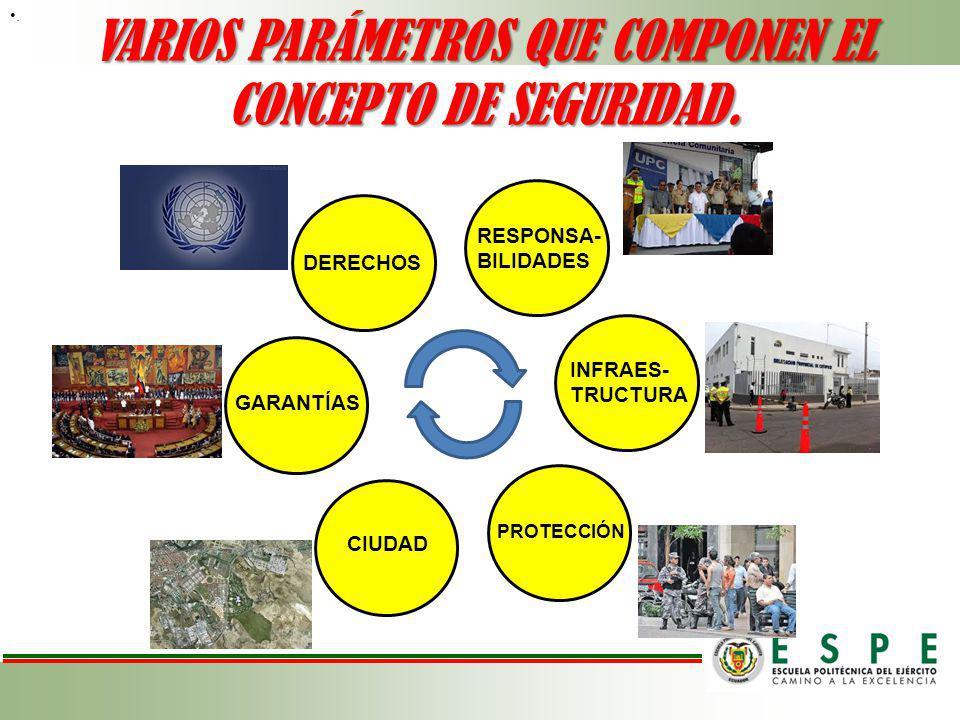 . VARIOS PARÁMETROS QUE COMPONEN EL CONCEPTO DE SEGURIDAD. PROTECCIÓN RESPONSA- BILIDADES INFRAES- TRUCTURA CIUDAD DERECHOS GARANTÍAS