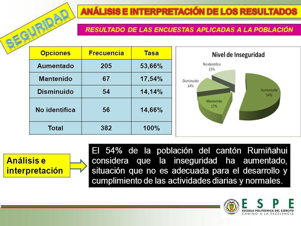 RESULTADO DE LAS ENCUESTAS APLICADAS A LA POBLACIÓN OpcionesFrecuenciaTasa Aumentado20553,66% Mantenido6717,54% Disminuido5414,14% No identifica5614,6