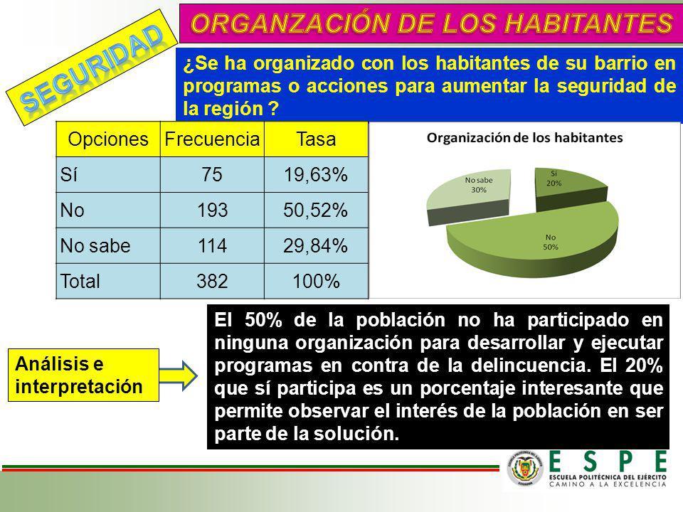 ¿Se ha organizado con los habitantes de su barrio en programas o acciones para aumentar la seguridad de la región ? OpcionesFrecuenciaTasa Sí7519,63%