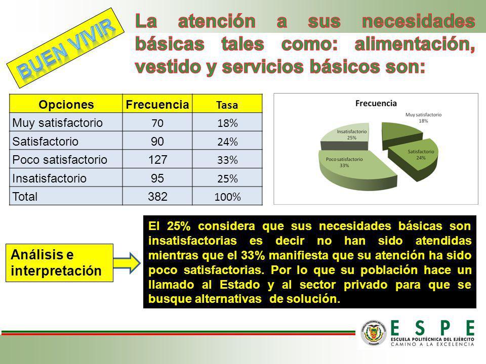 OpcionesFrecuencia Tasa Muy satisfactorio 7018% Satisfactorio90 24% Poco satisfactorio127 33% Insatisfactorio95 25% Total382 100% El 25% considera que