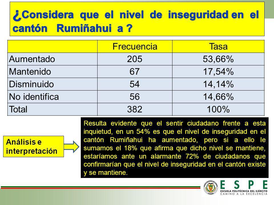 FrecuenciaTasa Aumentado20553,66% Mantenido6717,54% Disminuido5414,14% No identifica5614,66% Total382100% Resulta evidente que el sentir ciudadano fre