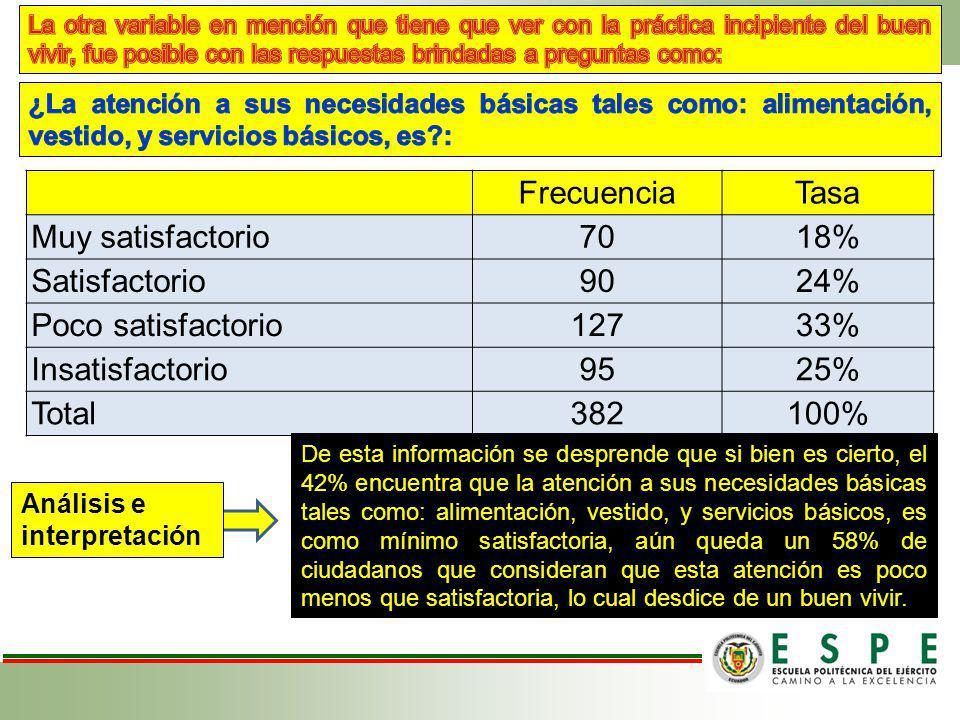 FrecuenciaTasa Muy satisfactorio7018% Satisfactorio9024% Poco satisfactorio12733% Insatisfactorio9525% Total382100% De esta información se desprende q