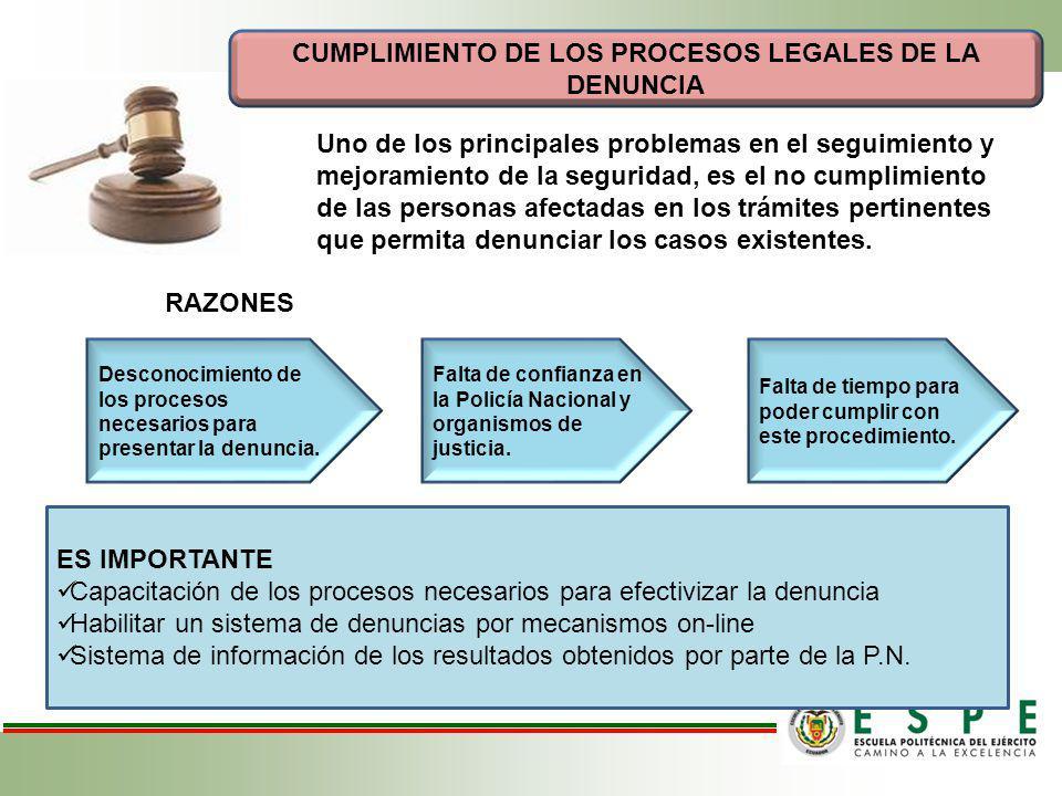 CUMPLIMIENTO DE LOS PROCESOS LEGALES DE LA DENUNCIA Uno de los principales problemas en el seguimiento y mejoramiento de la seguridad, es el no cumpli