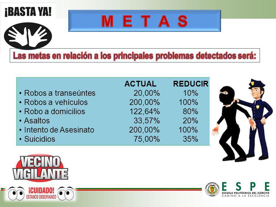 ACTUAL REDUCIR Robos a transeúntes 20,00% 10% Robos a vehículos 200,00% 100% Robo a domicilios 122,64% 80% Asaltos 33,57% 20% Intento de Asesinato 200
