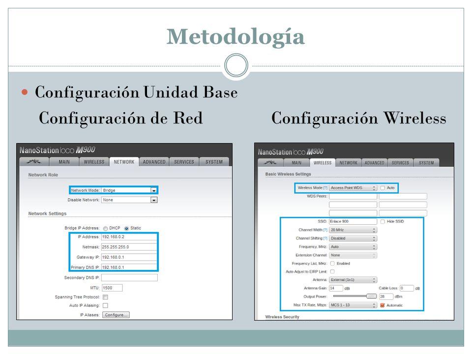 Metodología Configuración Unidad Base Configuración de Red Configuración Wireless