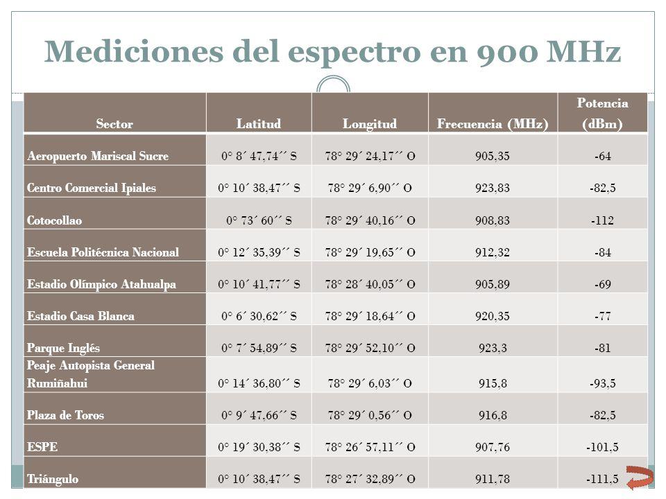 Mediciones del espectro en 900 MHz SectorLatitudLongitudFrecuencia (MHz) Potencia (dBm) Aeropuerto Mariscal Sucre0° 8´ 47,74´´ S78° 29´ 24,17´´ O905,3