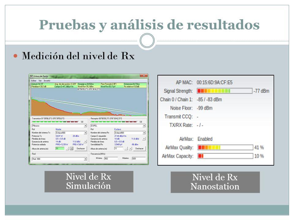 Pruebas y análisis de resultados Medición del nivel de Rx Nivel de Rx Simulación Nivel de Rx Nanostation