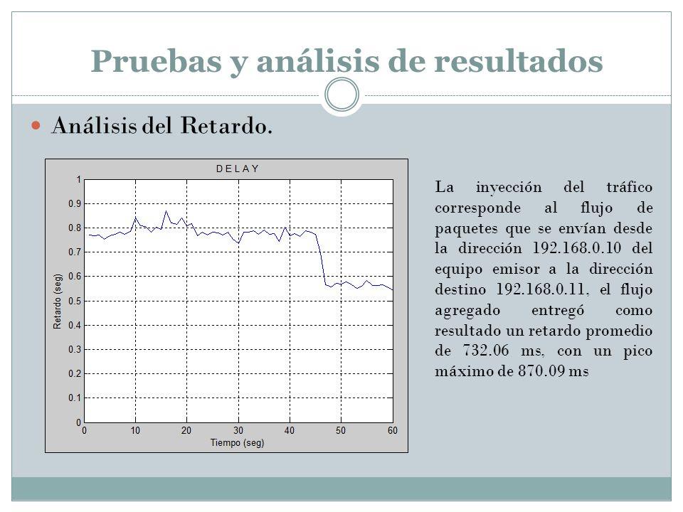 Pruebas y análisis de resultados Análisis del Retardo. La inyección del tráfico corresponde al flujo de paquetes que se envían desde la dirección 192.