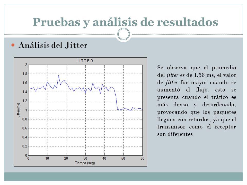 Pruebas y análisis de resultados Análisis del Jitter Se observa que el promedio del jitter es de 1.38 ms, el valor de jitter fue mayor cuando se aumen