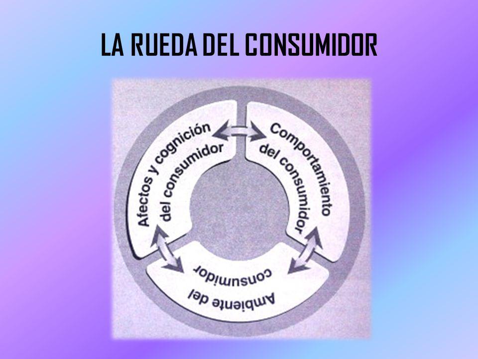 AMBIENTE Este aspecto influyen en los efectos de cognición del consumidor, así como en su comportamiento.