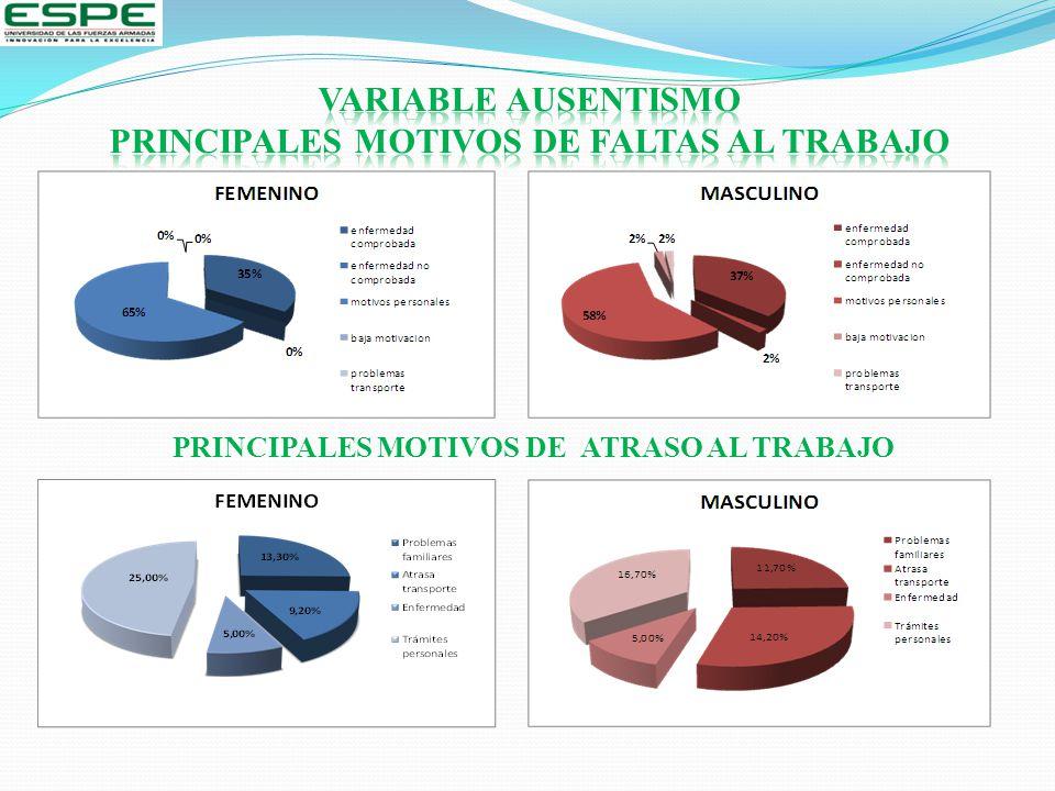PRINCIPALES MOTIVOS DE ATRASO AL TRABAJO