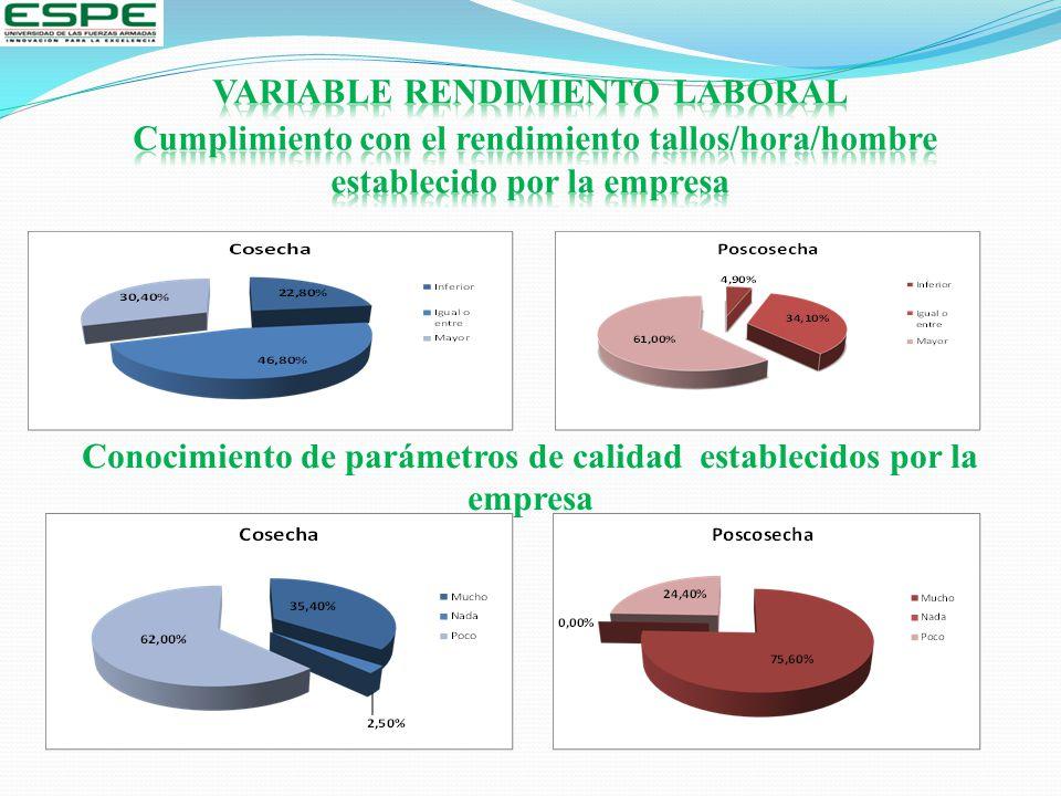Conocimiento de parámetros de calidad establecidos por la empresa