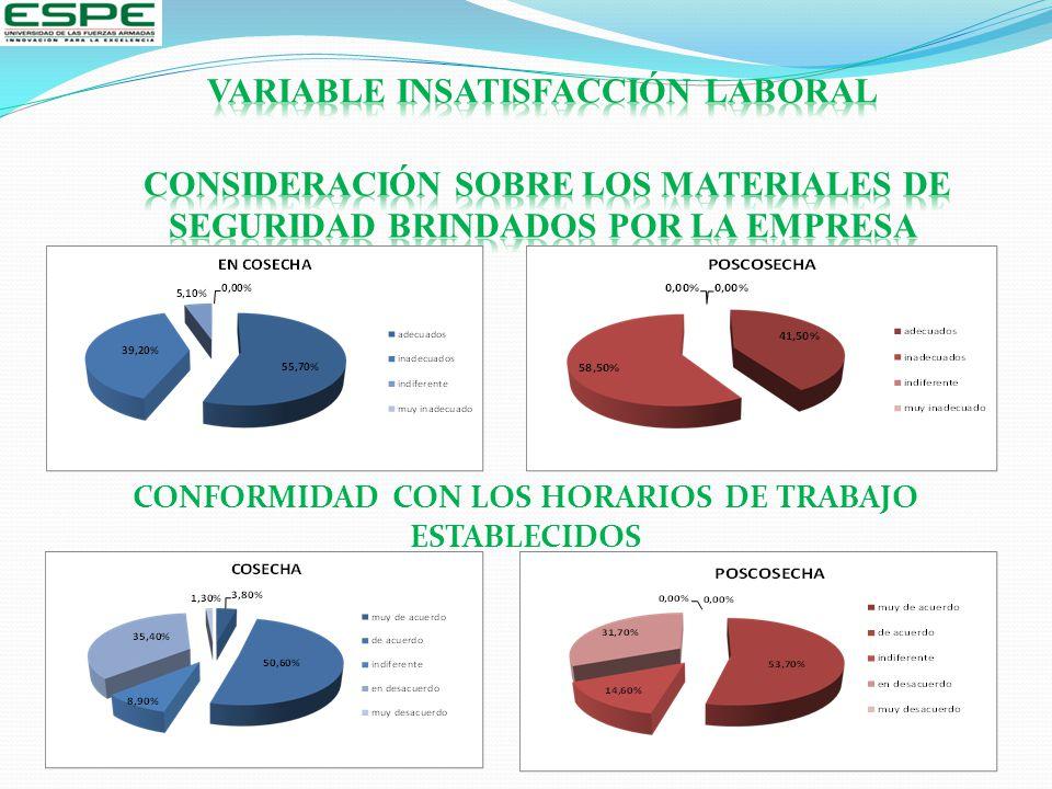 CONFORMIDAD CON LOS HORARIOS DE TRABAJO ESTABLECIDOS