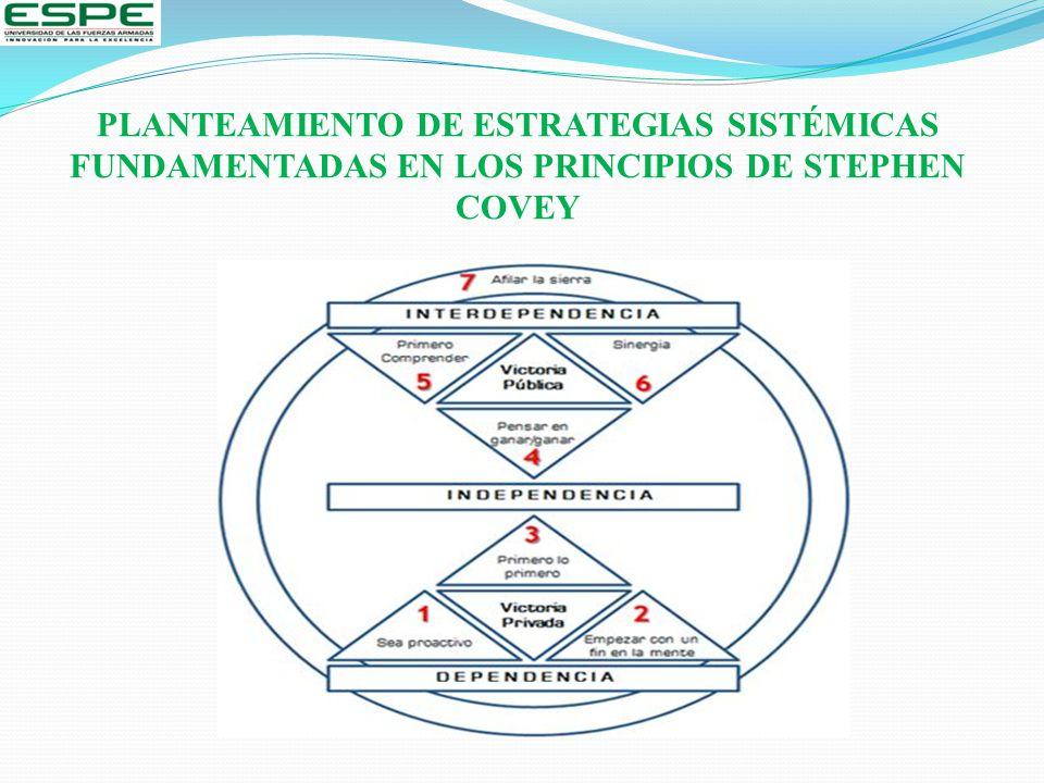 PLANTEAMIENTO DE ESTRATEGIAS SISTÉMICAS FUNDAMENTADAS EN LOS PRINCIPIOS DE STEPHEN COVEY