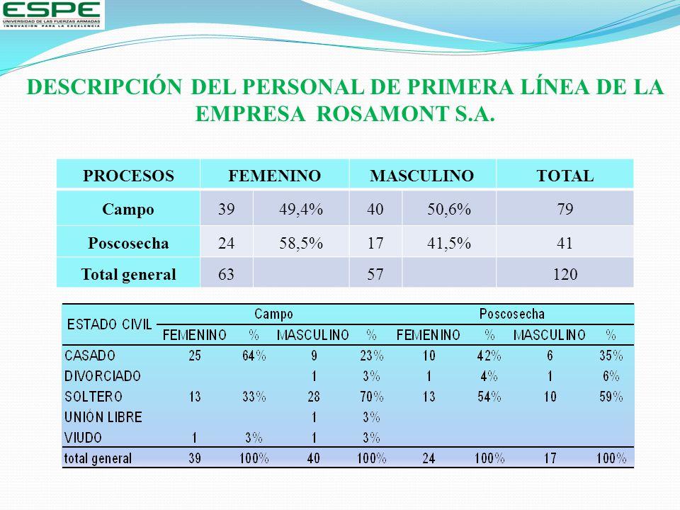 DESCRIPCIÓN DEL PERSONAL DE PRIMERA LÍNEA DE LA EMPRESA ROSAMONT S.A. PROCESOSFEMENINOMASCULINOTOTAL Campo3949,4%4050,6%79 Poscosecha2458,5%1741,5%41