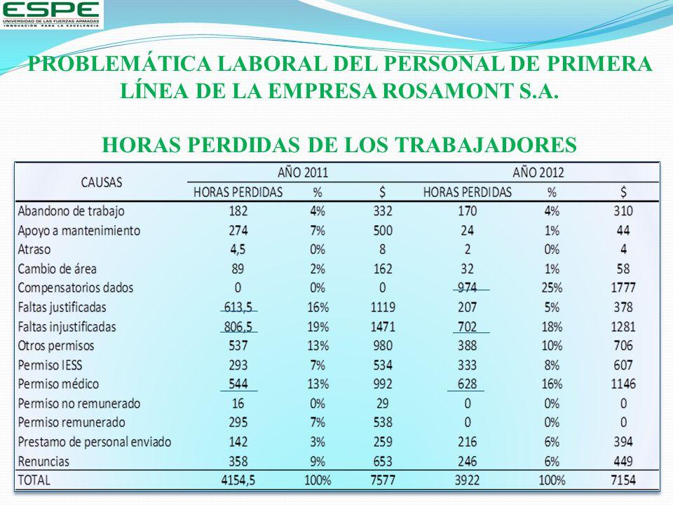 PROBLEMÁTICA LABORAL DEL PERSONAL DE PRIMERA LÍNEA DE LA EMPRESA ROSAMONT S.A. HORAS PERDIDAS DE LOS TRABAJADORES
