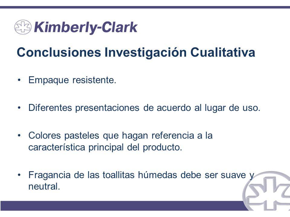 Conclusiones Investigación Cualitativa Empaque resistente. Diferentes presentaciones de acuerdo al lugar de uso. Colores pasteles que hagan referencia